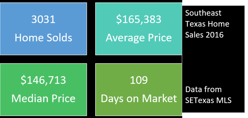 2016 Homes sales averages