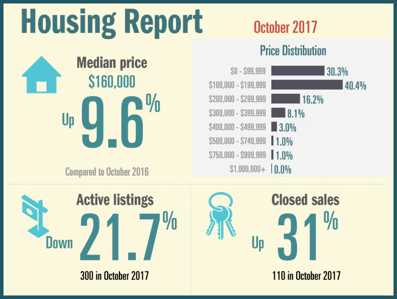 Oct Housing Report