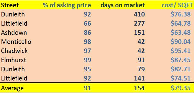 2014 Delaware Place Sales