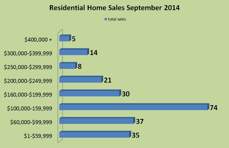2014 September Sales