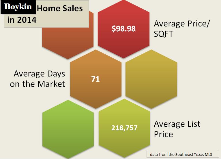 Boykin sales 2014