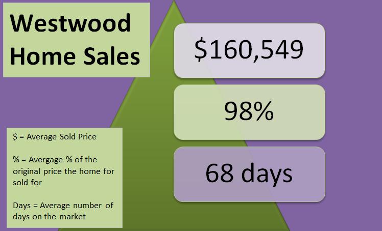 2014 Westwood Sales