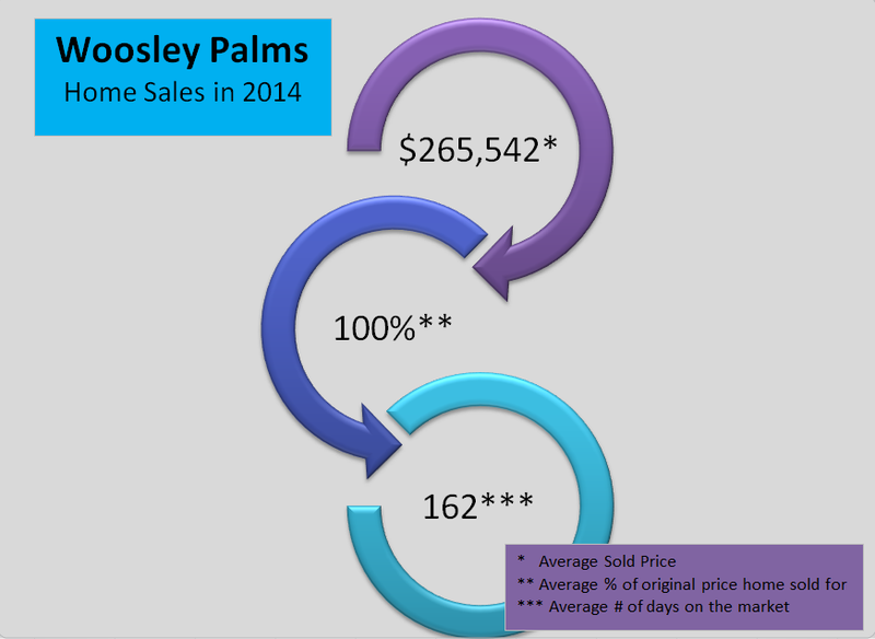 2014 Woosley Palms