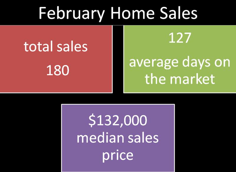 2015 Feb Stats