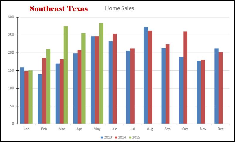 Sales 3 year compare