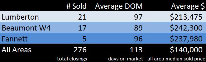 Sept 2015 Sales