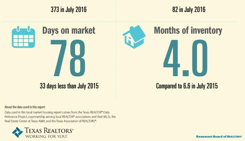 July stats 2