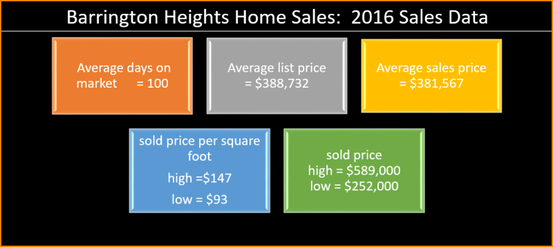 Barrington Sales 2016