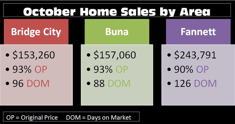 2014 October Sales
