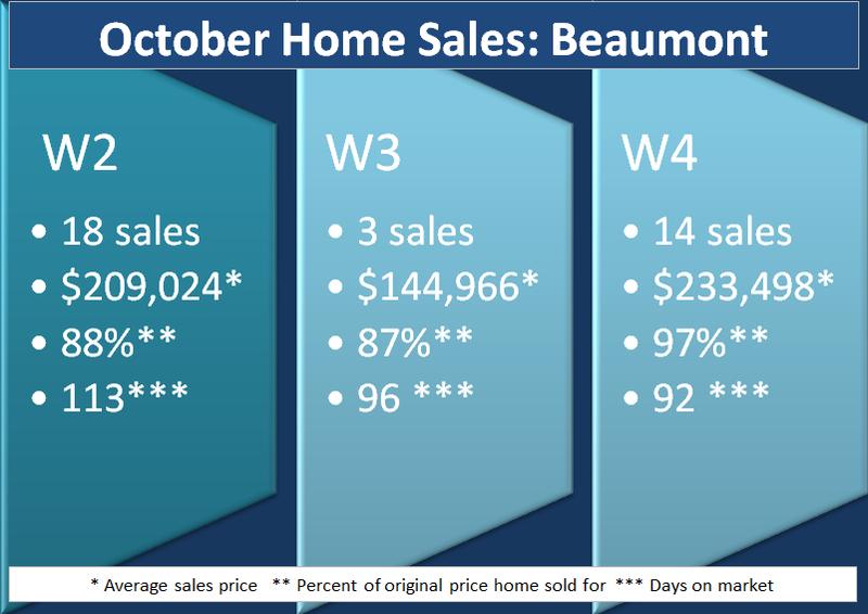 2014 October Sale Beaumont