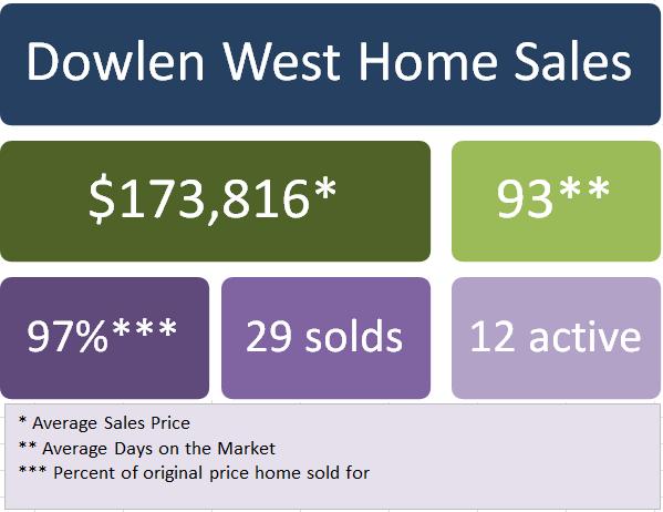 2014 Dowlen W sales