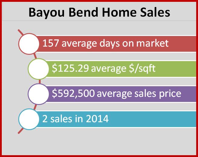 2014 Bayou Bend Sales