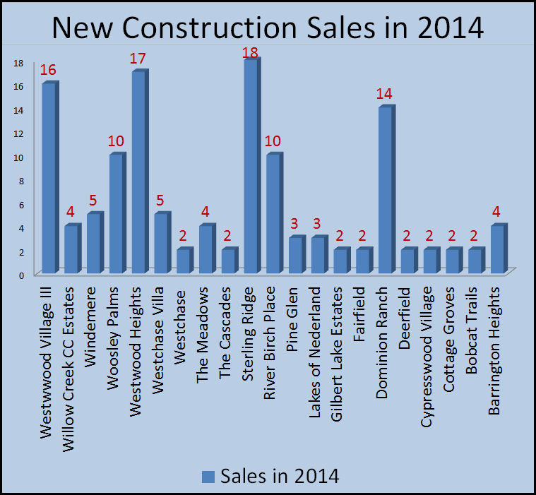 2014 new construction sales