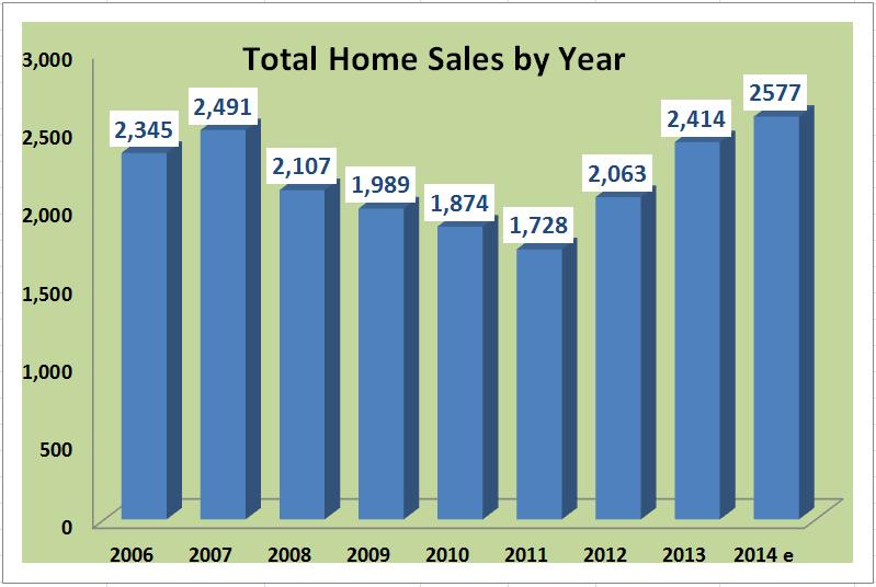 2006_2015 sales comparison