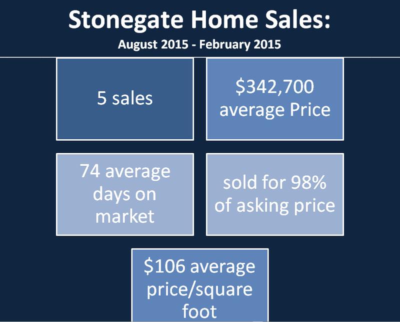 Stonegate Aug_Feb Sales