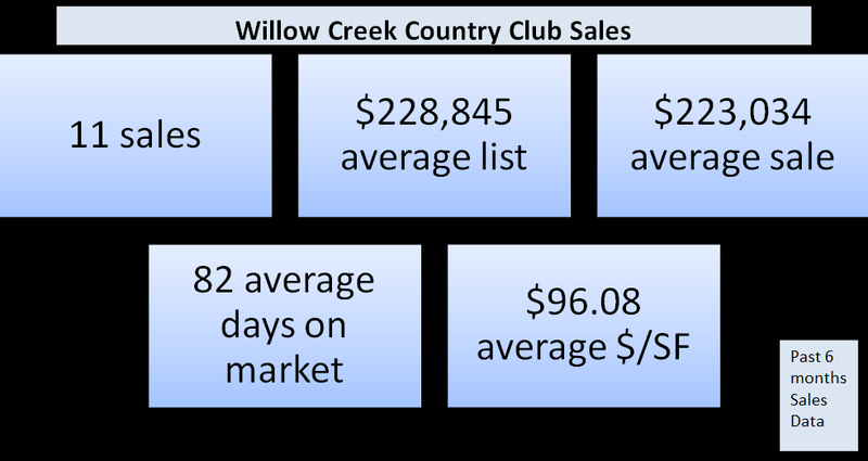 Willow Creek Sales
