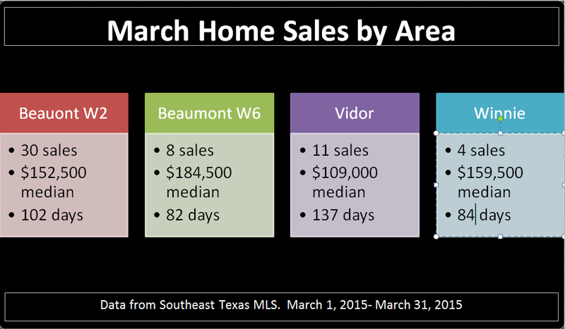 March Sales by area 2
