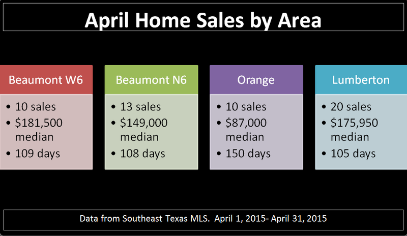 April Sales by Area