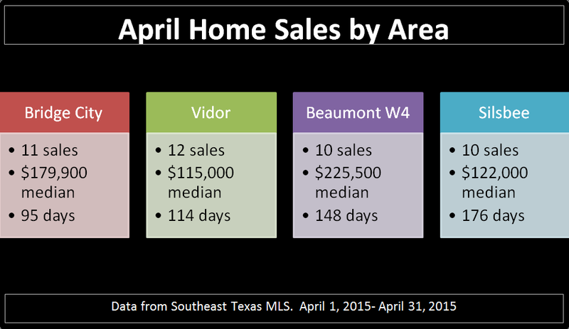 April Sales by Area2