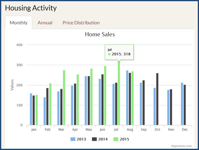 2015 Housing Activity