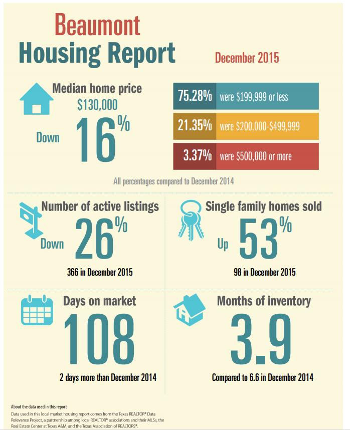 Beaumont Housing Dec 15