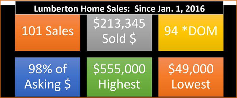 Lumberton Sales