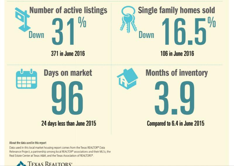 June stats 2