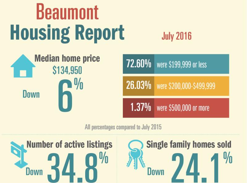 July stats 1