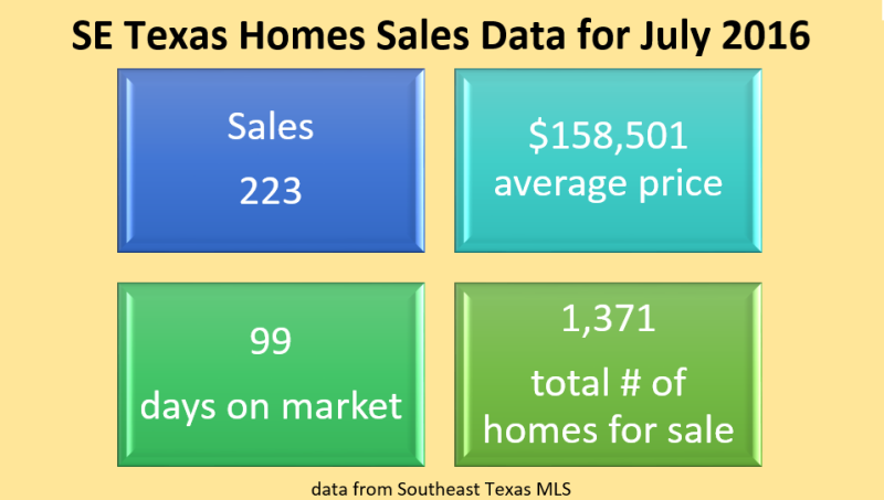 July Sales Data