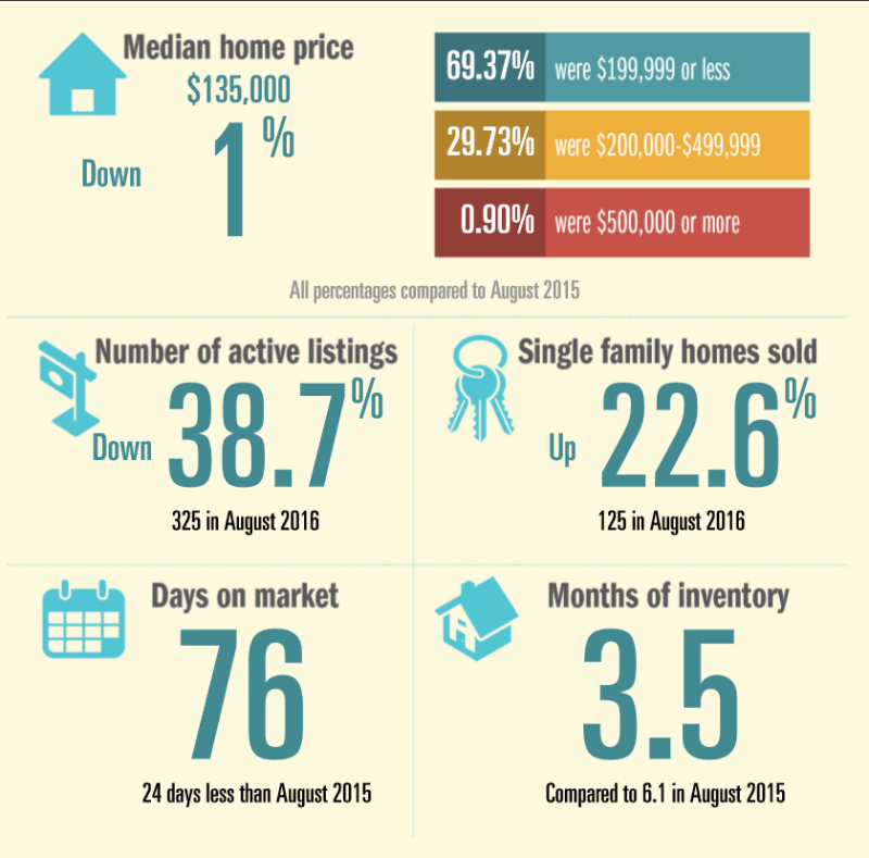 August Beaumont Housing Report