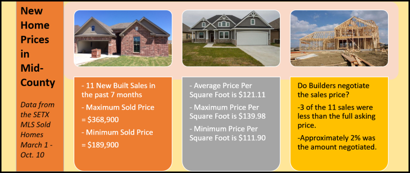 MidC New Home Sales