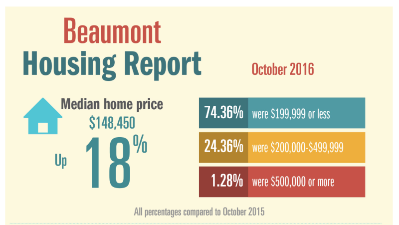 Oct Housing Report Beaumont