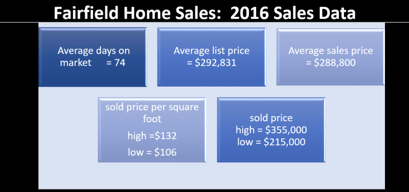 Fairfield 2016 sales