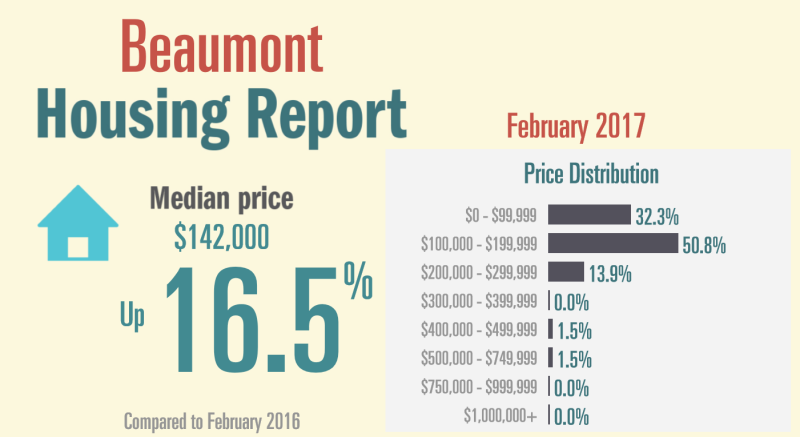 Housing Report Feb