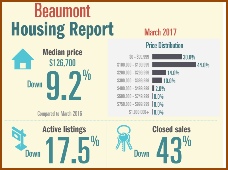 Housing Report March
