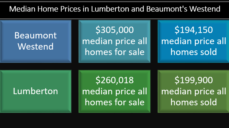 Median price beaumont lumberton