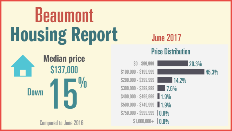 June Beaumont Report