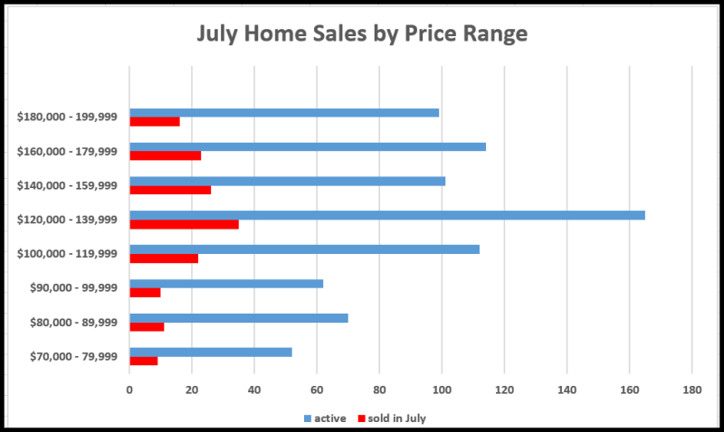 July Sales by price range