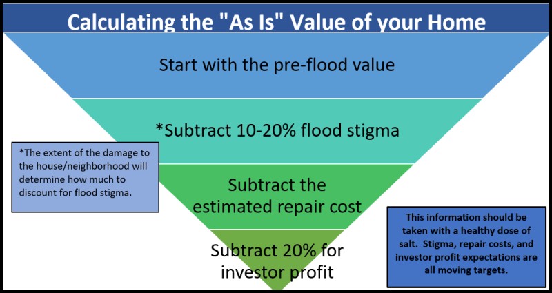 As Is Value