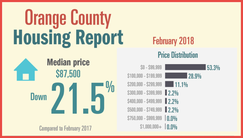 Feb Housing Report Orange Co