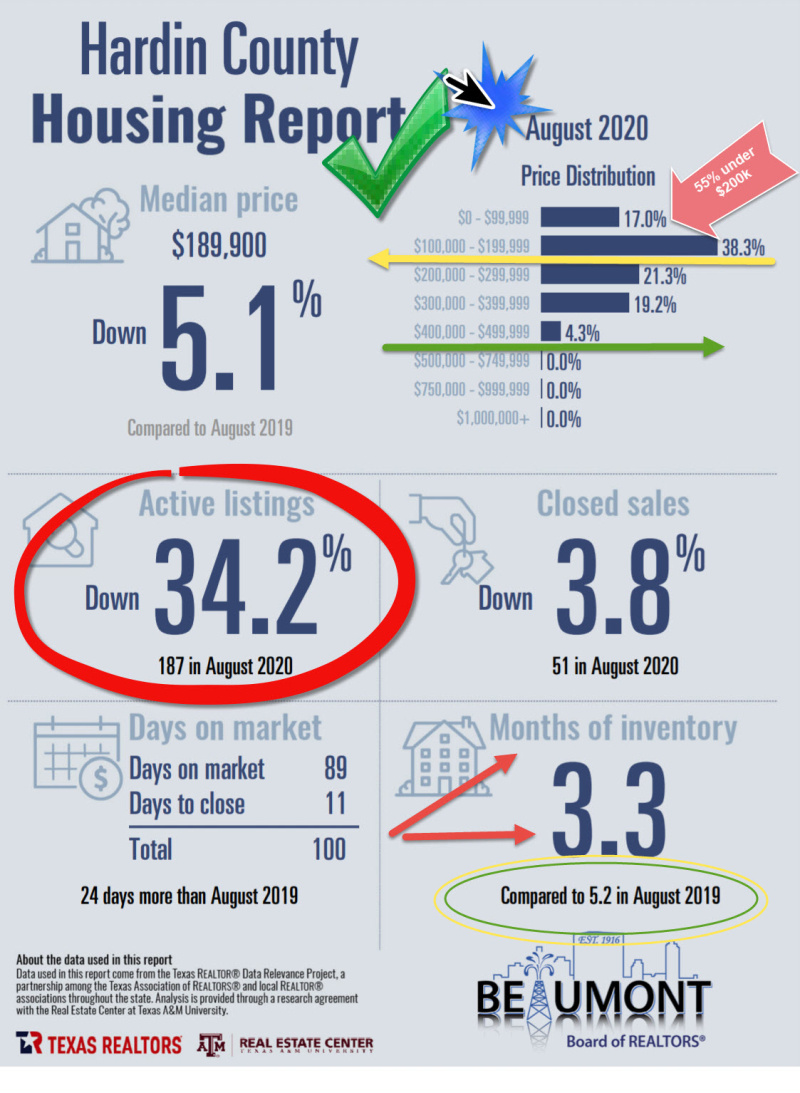 Housing Report Lumberton Aug